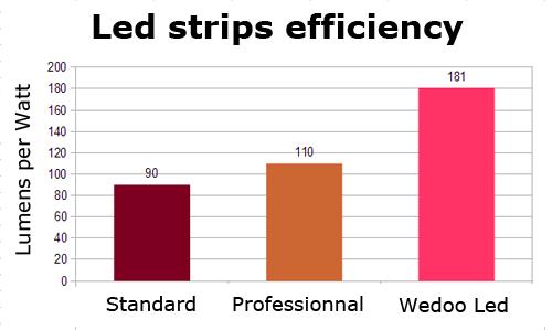 Tiras de led de eficiencia